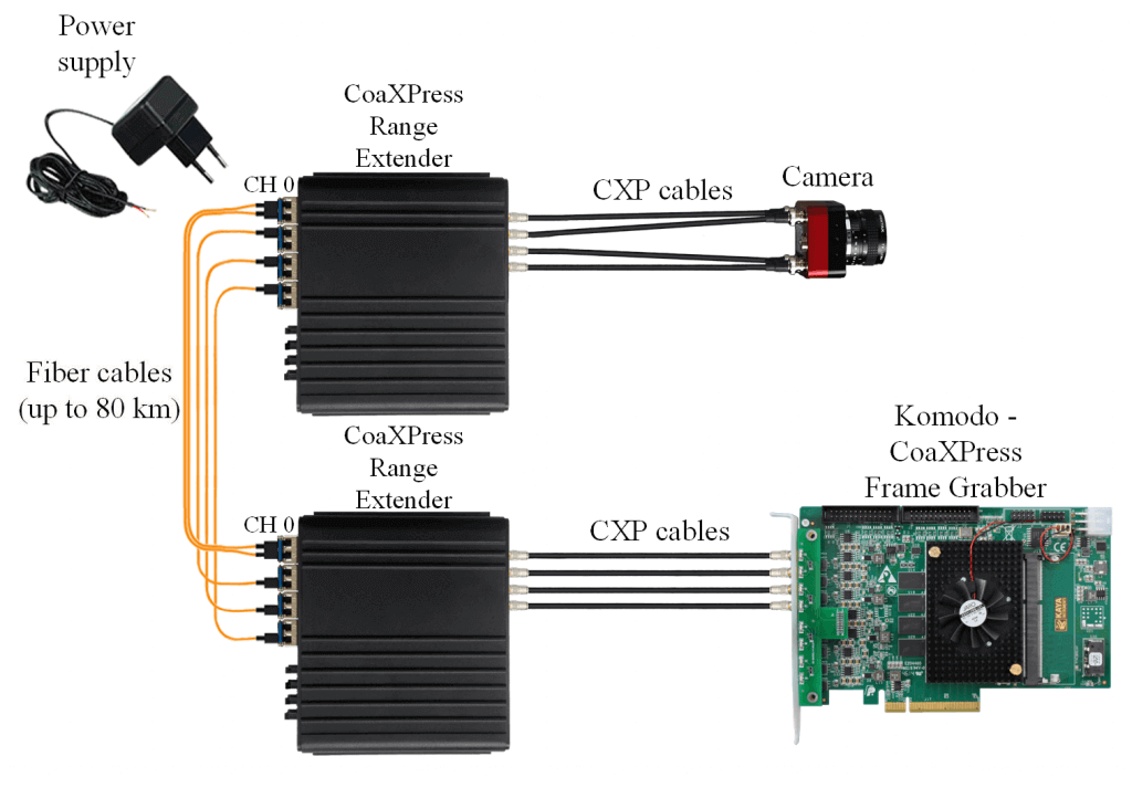 Single, Dual or Quad CoaXPress links with up to 6.25 Gbps per link topology.