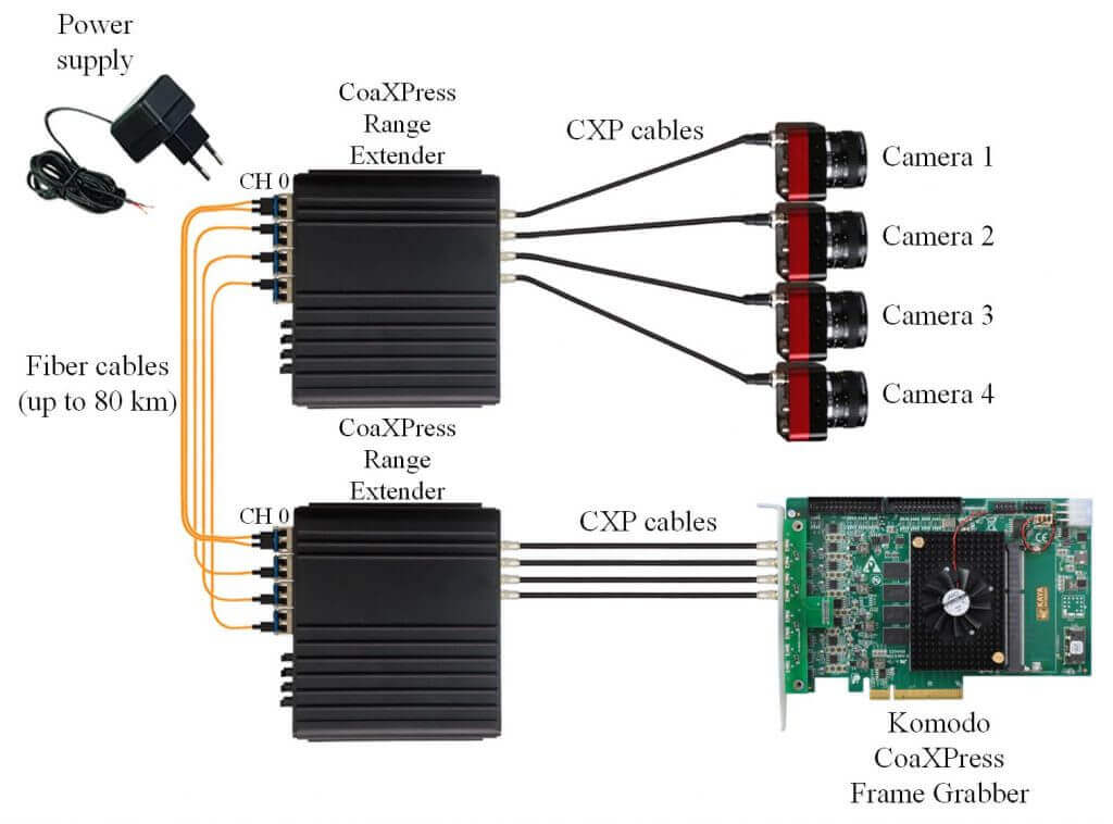 Single CoaXPress link per camera with up to 6.25 Gbps per link topology.