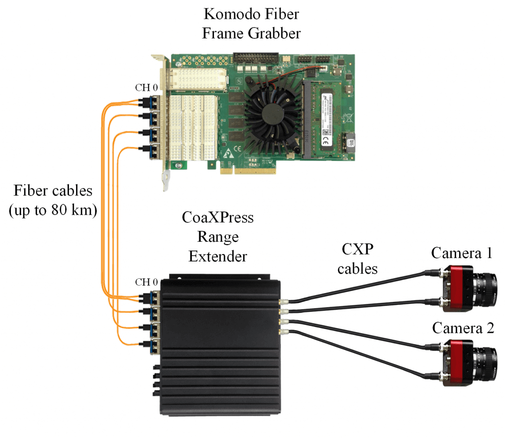 Single or Dual CoaXPress links per camera with up to 6.25 Gb per link topology. Maximum throughput to PCIe of 55 Gb/sec