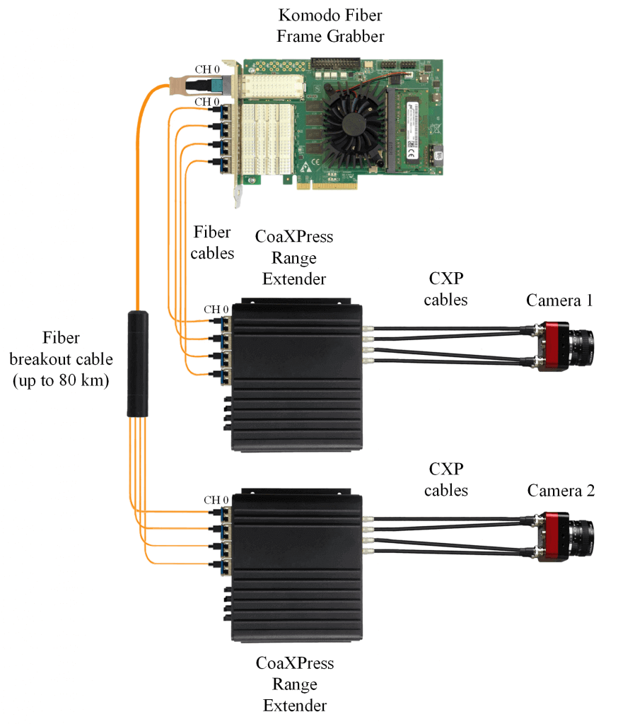 Single, Dual or Quad CoaXPress links per camera, with up to 6.25 Gb per link topology. Maximum throughput to PCIe of 55 Gb/sec.