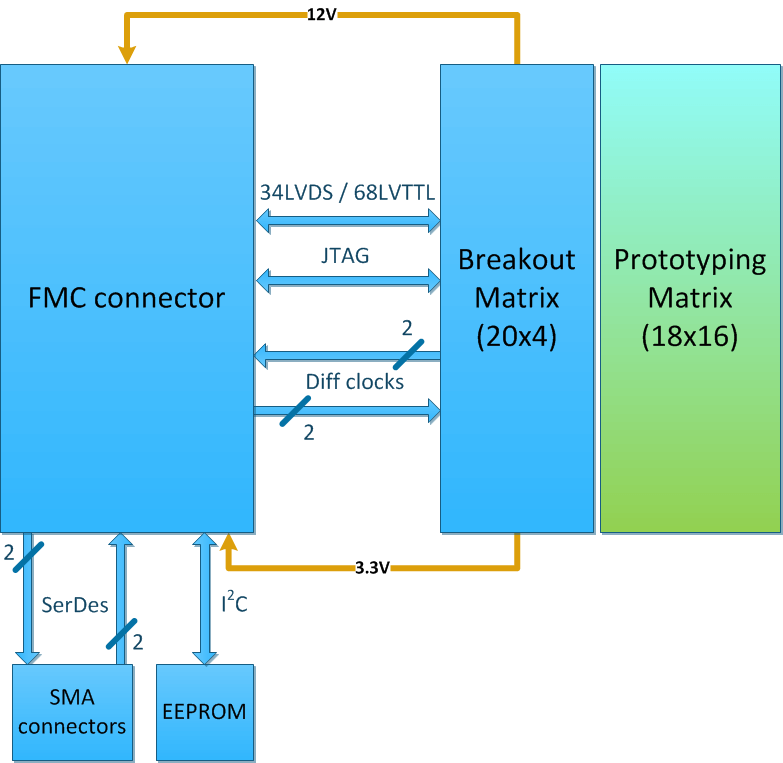FMC Prototype Card – KAYA Instruments