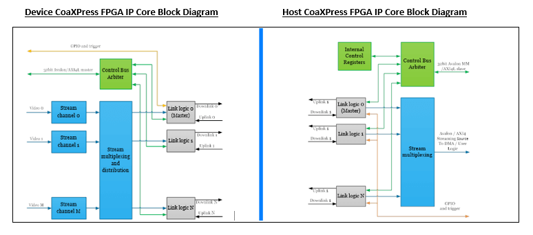 Device and Host CoaXPress FPGA IP Core Block Diagram